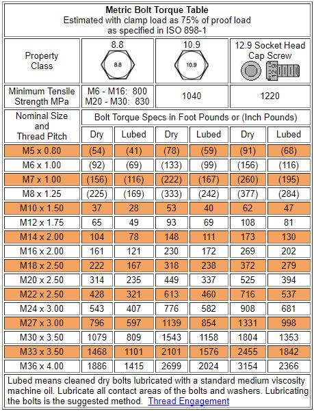 metric-bolt-torque-table